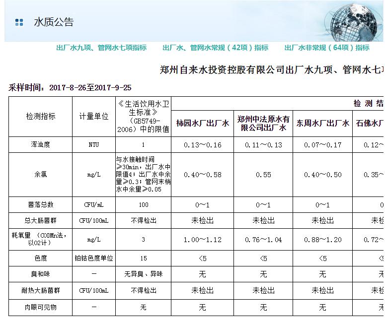 饮用水水质分析参数常见标准