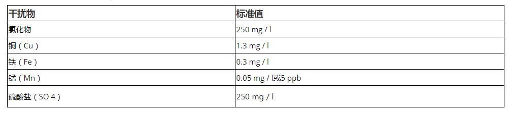 饮用水分析常见干扰物标准