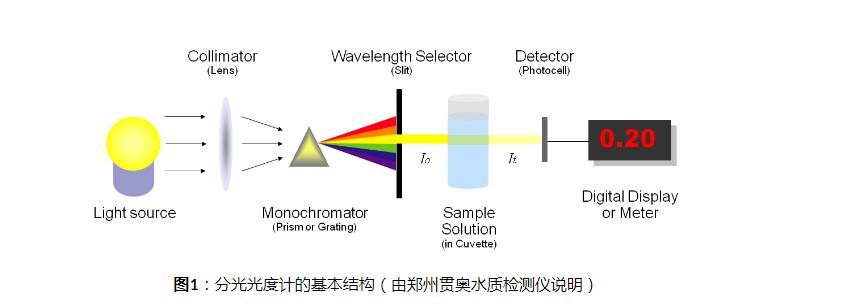 分光光度计原理