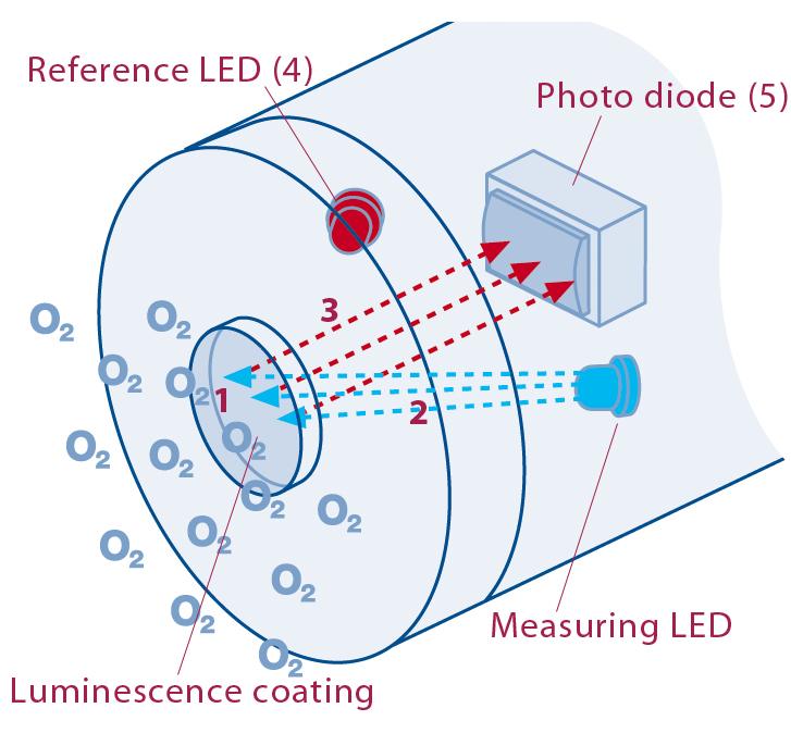 水质检测仪的分光系统