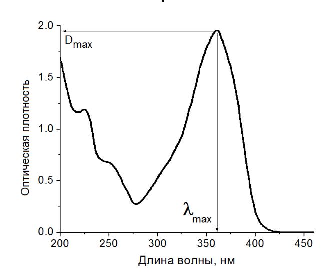 Standard Curve Quantitative Spectrophotometry