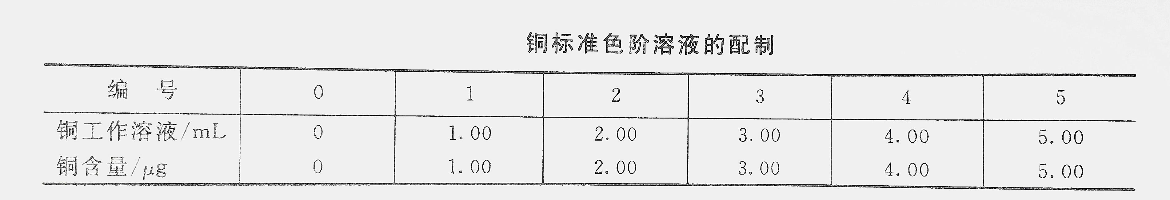铜标准色阶溶液配制表